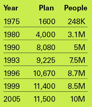 GROWTH OF ESOPS AND EQUIVALENT PLANS