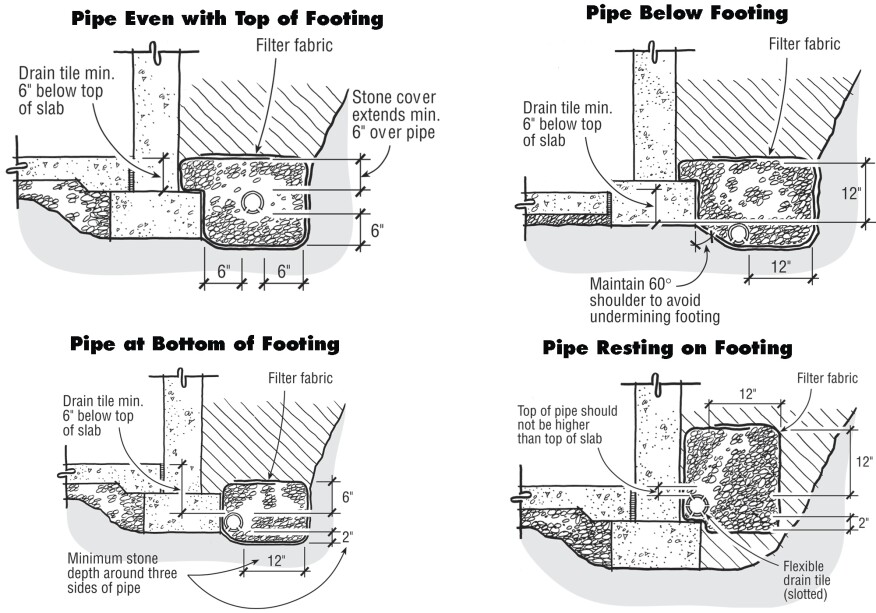 The best location for rigid drain pipe is alongside the footing (at left, top and bottom). Ideally, the drain should be at least 6 in. below the top of the slab and always covered by at least 6 in. of stone. If tile is placed below the footing, do not place it too close to the footing or water may undermine the footing (at right, top). To keep flexible drain pipe from developing low spots, place it on top of the footings, making sure that the top of the pipe is not higher than the top of the interior slab and that it is covered by a 12-in.-deep bed of stone (at right, bottom).