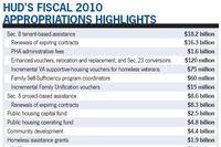 HUD Programs See Funding Boost