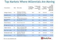 Jobs Fuel Millennial Mobility, While Lower Costs Lure Baby Boom Movers