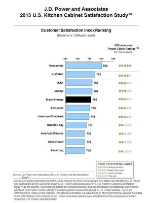Kitchen Cabinet Rankings results from j.d. power and associates' 2013 kitchen cabinet