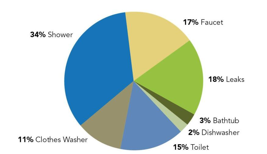 Showers emerged as the single largest source of indoor water use. ¬Weve got to get people to shorten their showers,® says study author William DeOreo, president of Aquacraft. ¬Low-flow showerheads [alone] arent doing it.® And while leaks account for 18% of indoor water use, few builders install leak detectors as part of their efficiency package. ¬We need to identify and then interfere with leaks,® DeOreo says.