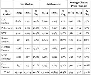 Seven public home builder performance metrics.