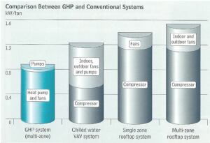 Comparison Between GHP and Conventional Systems