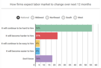 Survey: 2/3rds of Contractors Experience Skilled Labor Shortage