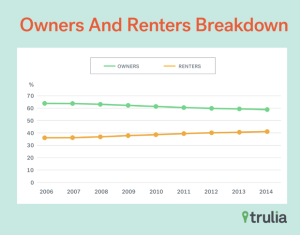 The own to rent ratio is changing, with more renting.