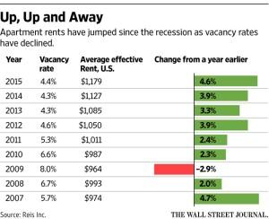 Rent trends, per Reis Inc.