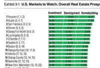 Here's the ULI's Take on the Top 20 Real Estate Markets