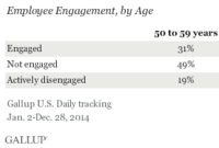 Boomer Work Ethic: The Older the More Engaged