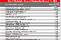 Axio: Annual Effective-Rent Growth Surpasses 4% Once More