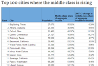 The Top 100 Cities Where the Middle Class is Rising
