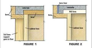 Contractors often use plywood forms for concrete countertops (Fig. 1), but pouring over PVC (Fig. 2) helps prevent shrinkage, and a plastic form liner at the nosing creates a cleaner edge. Extending the form past the cabinet face can eliminate the need for a vertical brace.