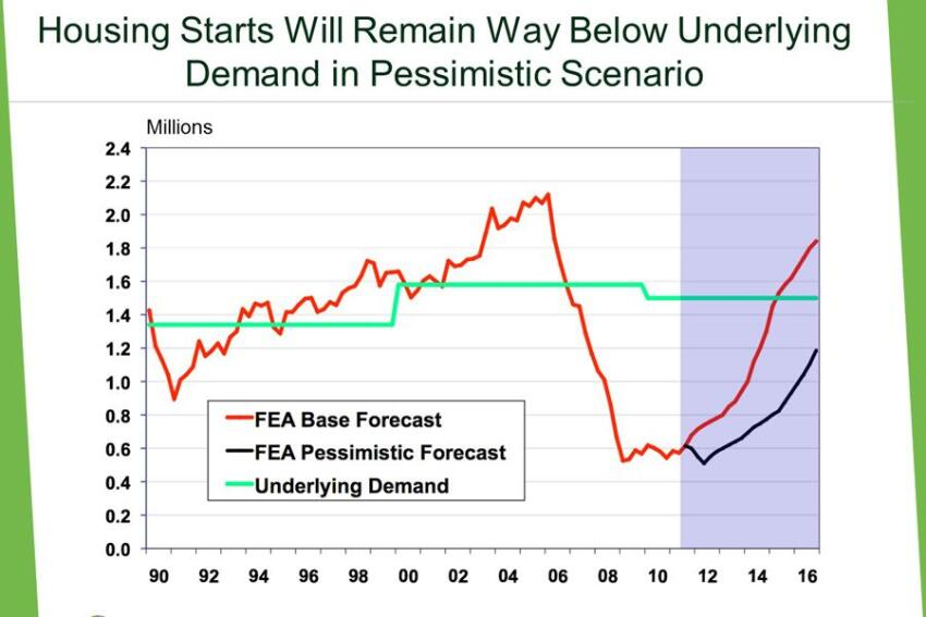 Pessimistic Forecast. Economist Brendan Lowney of Forest Economics Advisors fears that housing starts will fall far short of the 800,000-plus per year needed to keep overall inventory flat for the next 15 years.