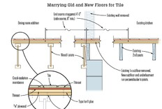 Marrying Old and New Floors for Tile