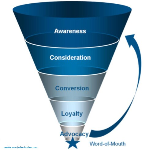 Traditional marketing funnel assumes people think and act in a linear way.