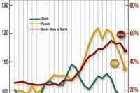 Slow Starts: Condo Permits Fall