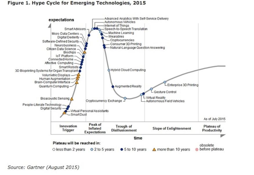 Gartner's 2015 Hype Cycle for Emerging Technologies
