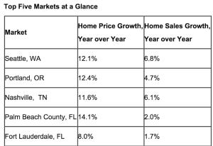 Ten-X data on housing's fastest markets.