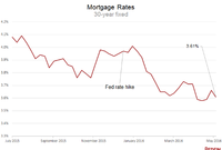 Mortgage Rates: Trending Lower Going Into Homebuying Season
