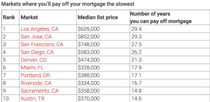 Realtor.com data on markets where mortgages will be paid off the slowest,