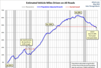 Cars' Days May be Numbered