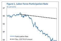 Rate Lock Out: Labor Participation Languishes in Structural Limbo