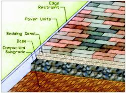 It is important that the ground beneath pavers and flatwork be properly prepared to provide a stable base.