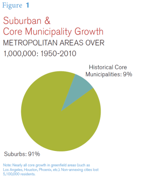 A case for suburbs.