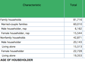 Census data on solo households