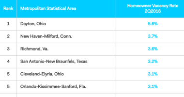 Builder Beware: 30 MSAs Where Vacancy Rates are Rising