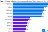 Top--and Bottom--10 U.S. Markets for All-Cash Home Buyers