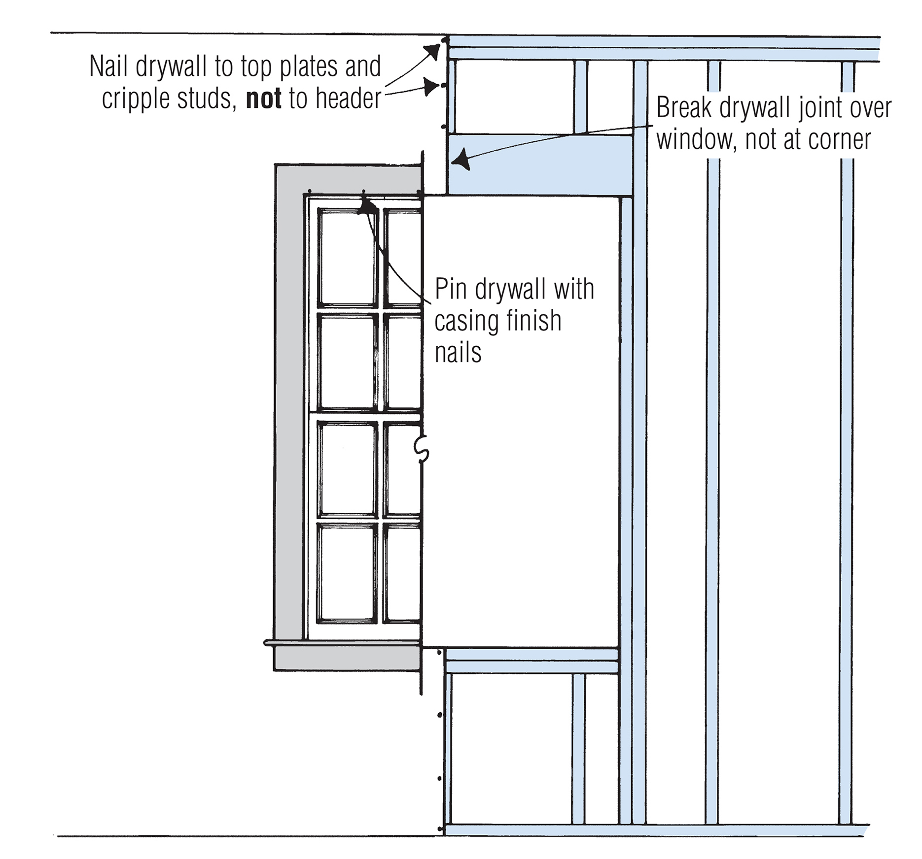 Installing Drywall Around Windows And Doors Jlc Online