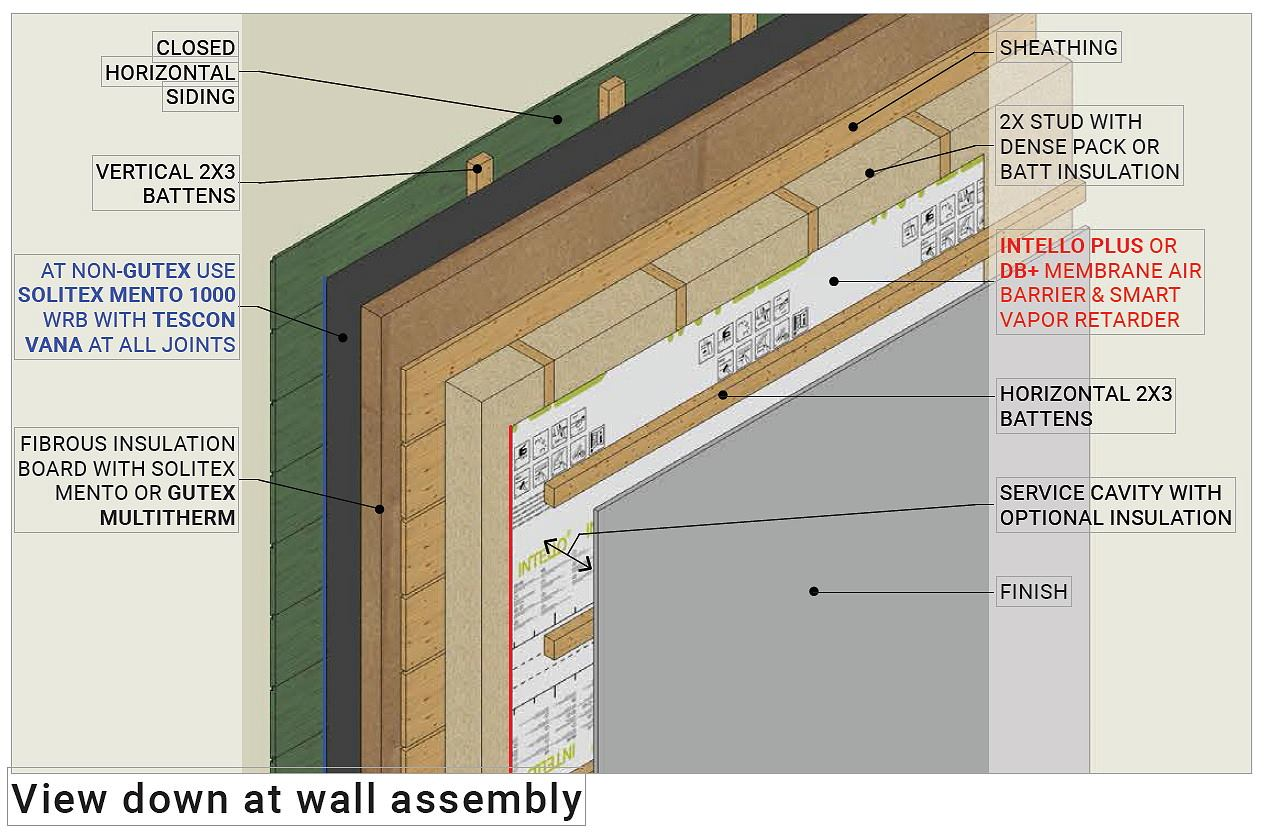 High Performance Energy Details For 2x4 Walls Jlc Online