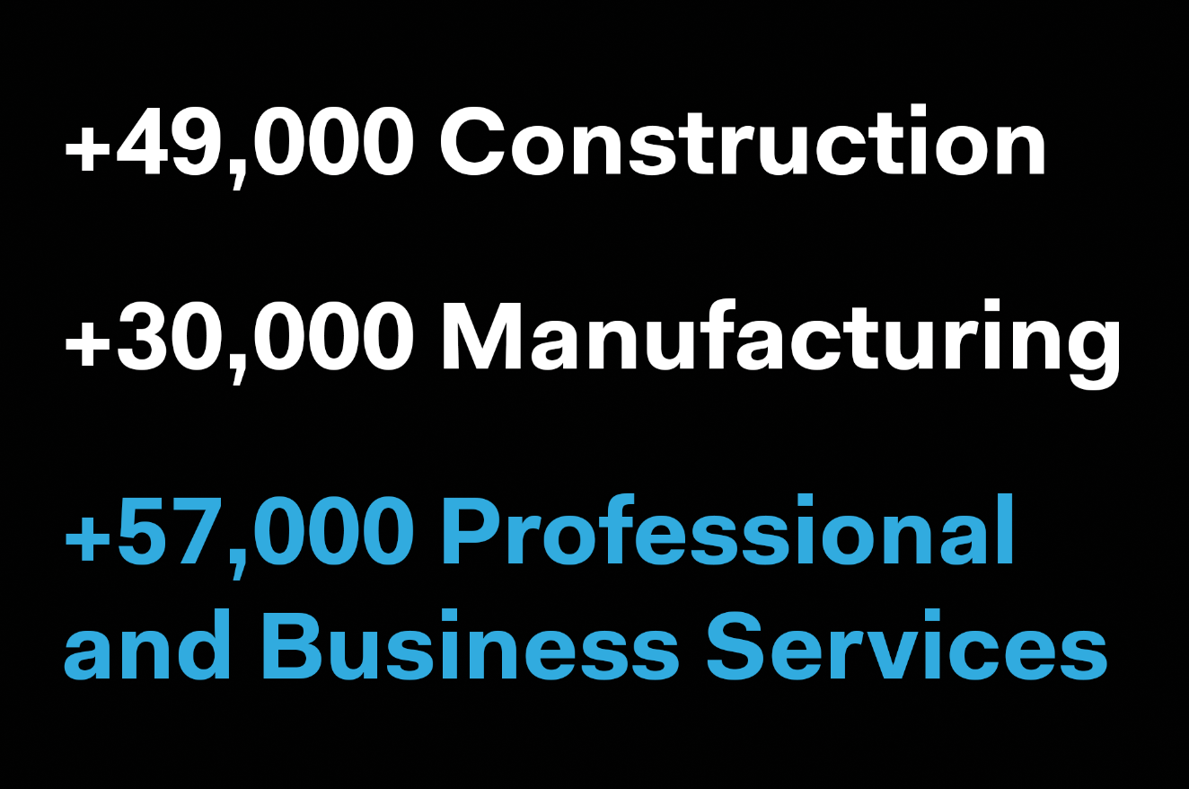 jobs and the spring selling season builder magazine builder adp 263k jobs added in