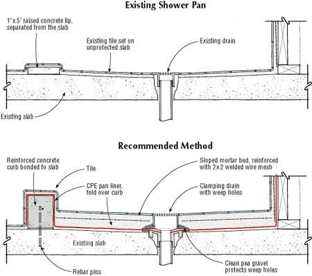 Shower Pan Construction Details