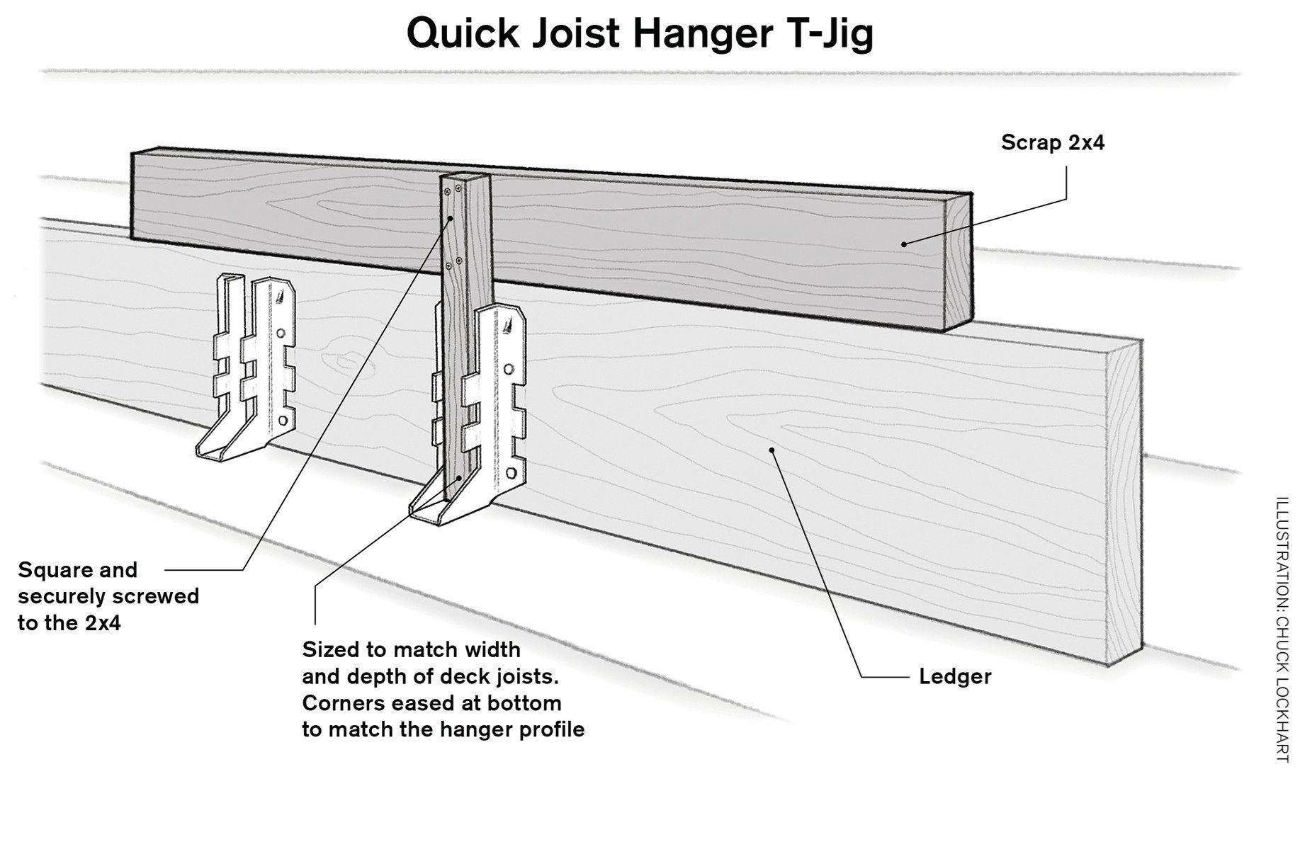Fast Joist Hanger Installation Tools Of The Trade Saws