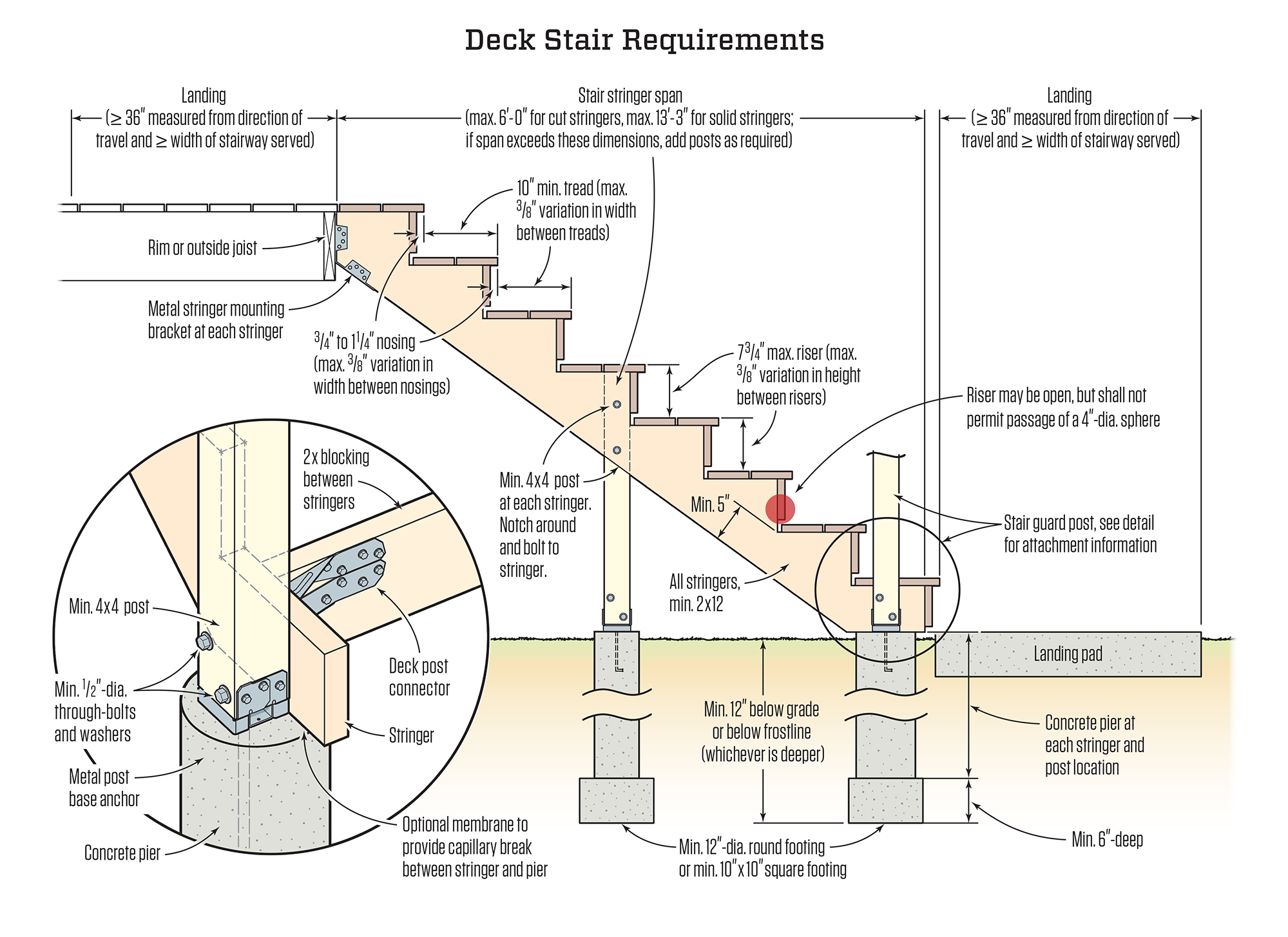 Tim Healey Shown Here Are DCA 6 Recommended Standards For Deck Stair  Stringers, Risers, Treads, And Landings, And The Components That Support  Them.