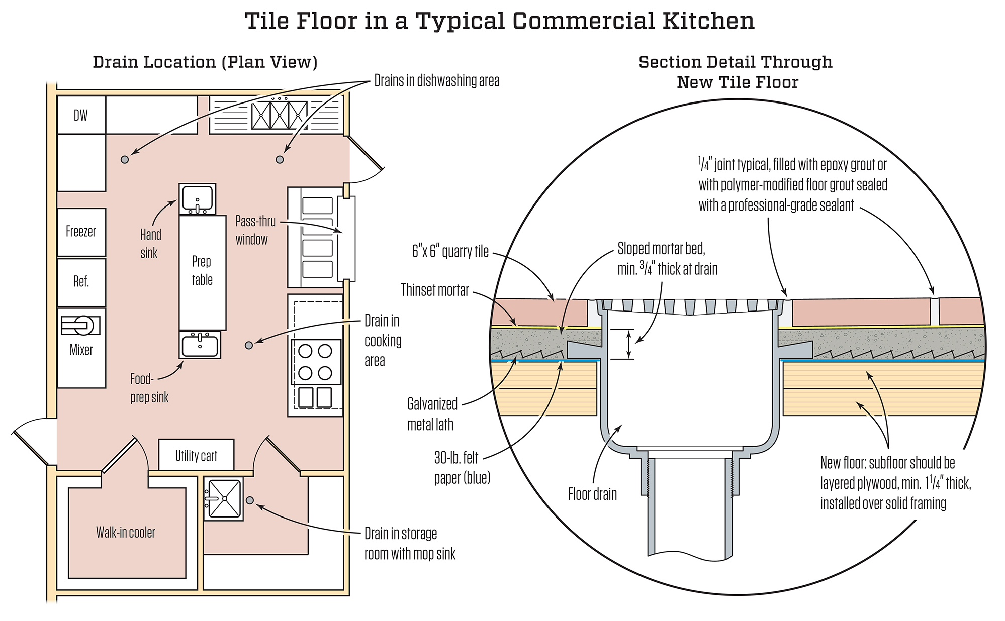 Kitchen Floor Transition Detail Drawing