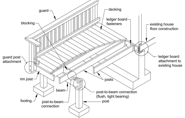 Building A Multi Ply Beam Professional Deck Builder