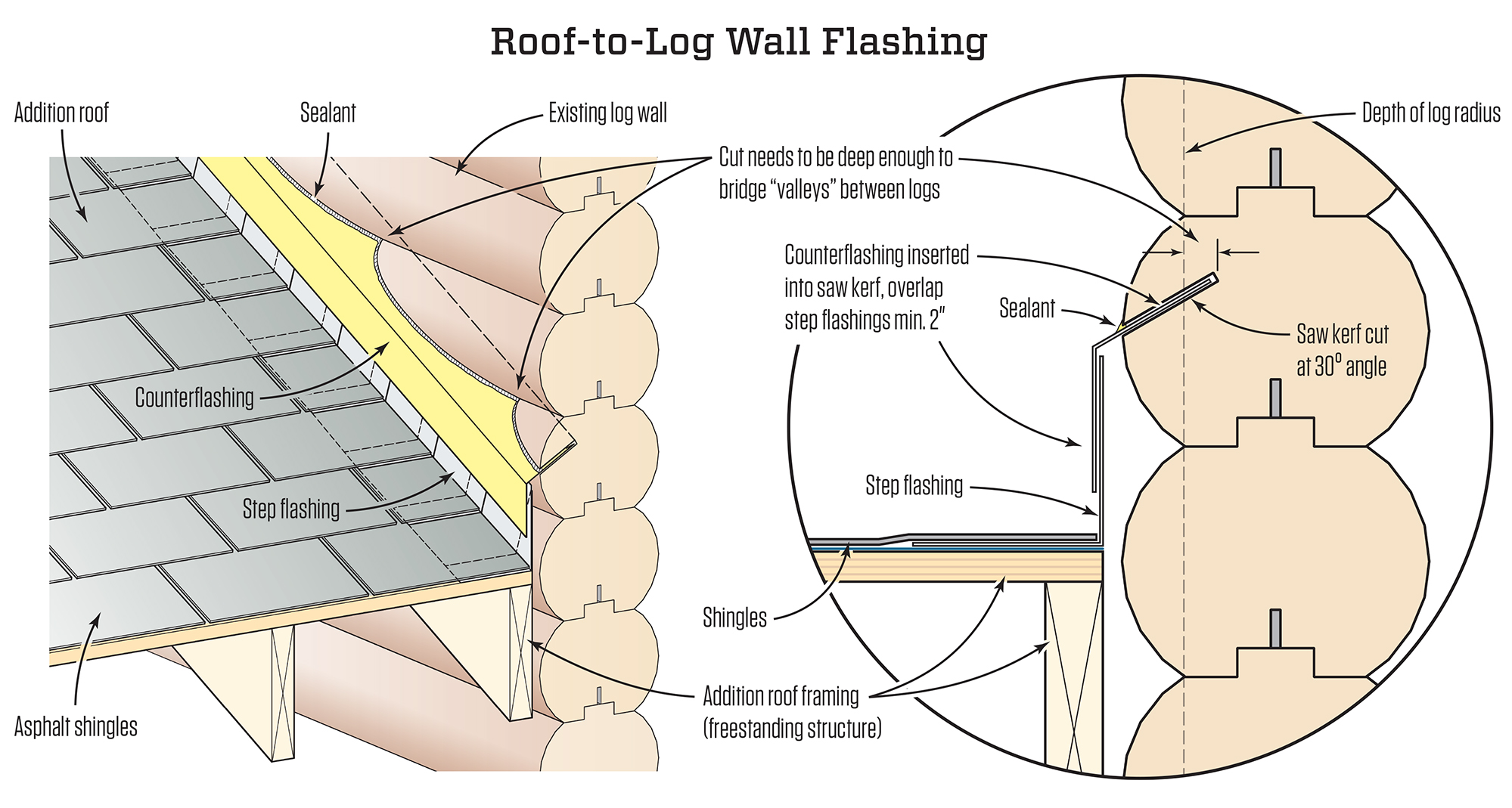 flashing a roof to a log wall jlc online flashing siding exteriors - Roof To Wall Flashing