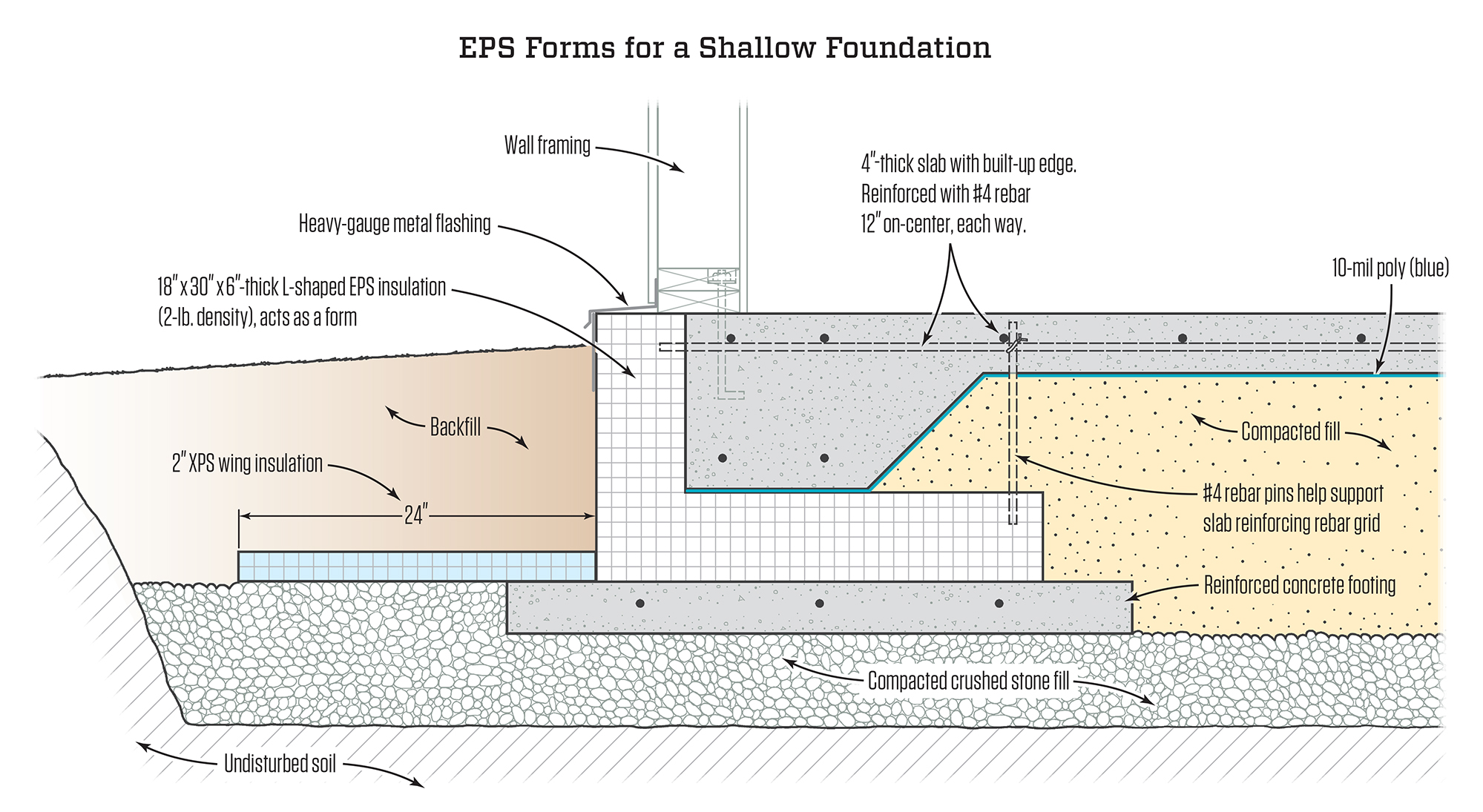A Frost Protected Shallow Foundation Jlc Online