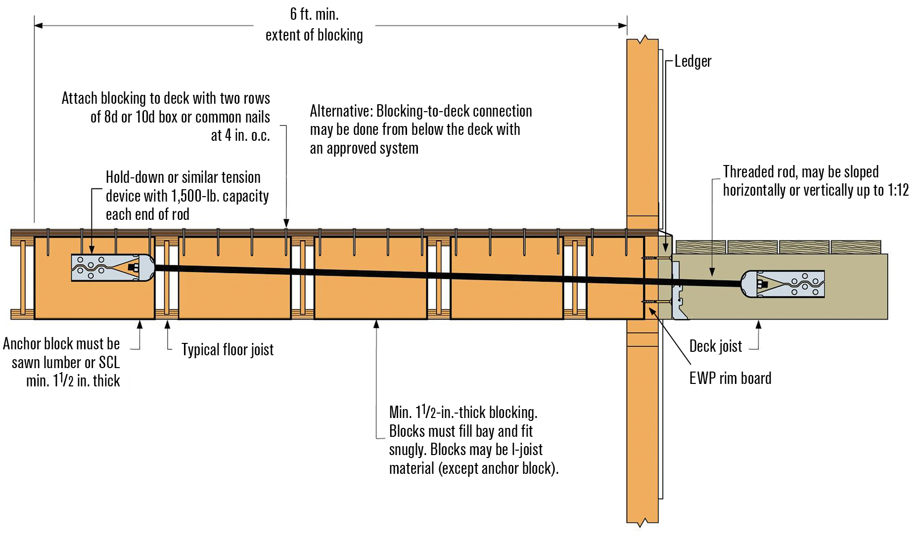 Floor joist in residential construction meze blog for Floor joist construction