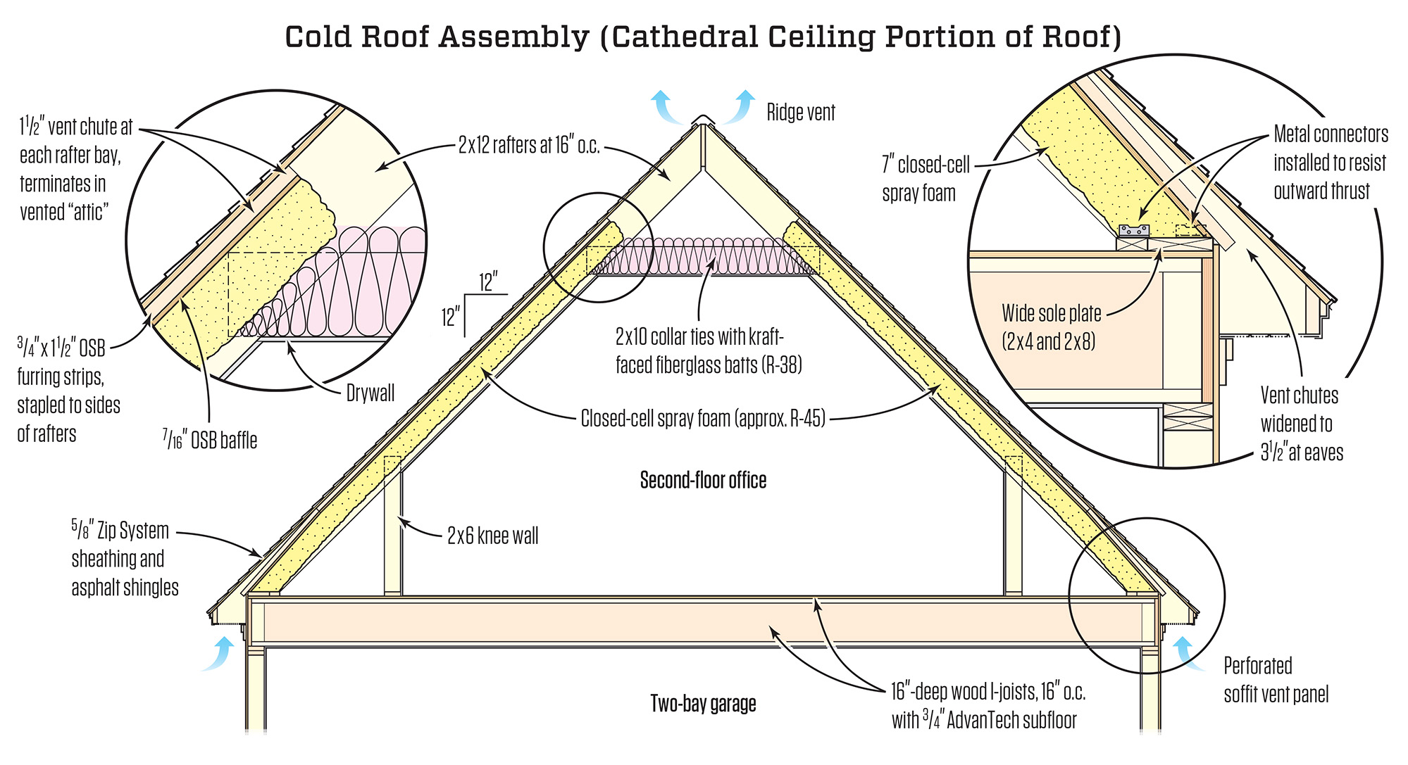 A Best Principles Cold Roof Assembly Jlc Online