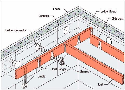 Connecting Wood Frame Floors to ICF Walls With a Ledger Connector