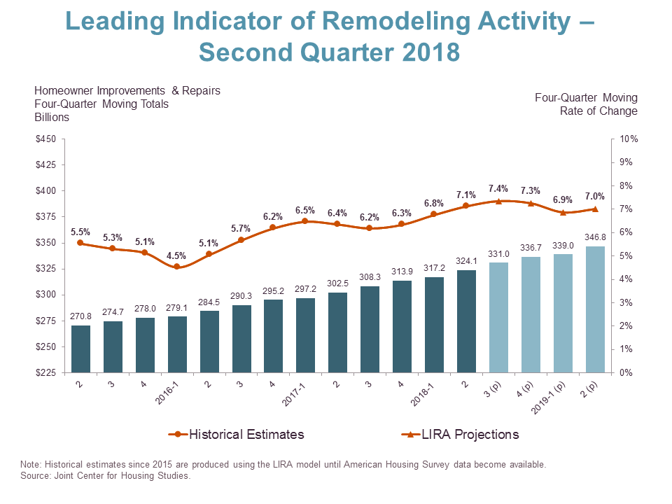 Lira Predicts 7 Rise In Remodeling Activity Into Q2 2019