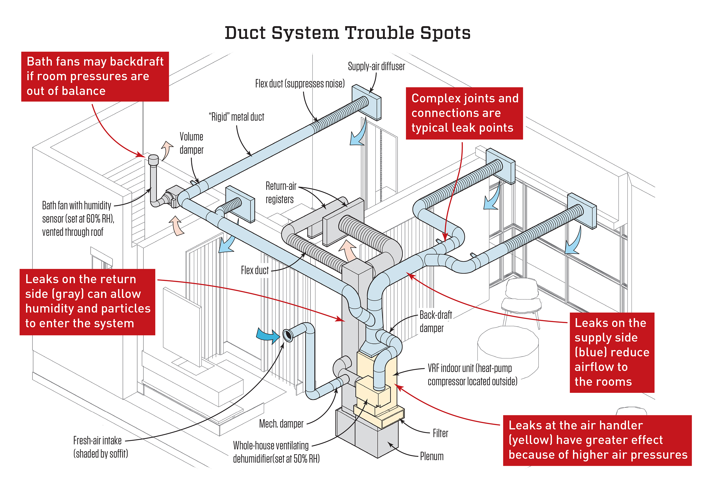 Quality Control For Ductwork