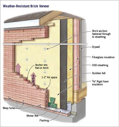 Brick Veneer That Works Jlc Online Brick Moisture Barriers Masonry Construction Exteriors