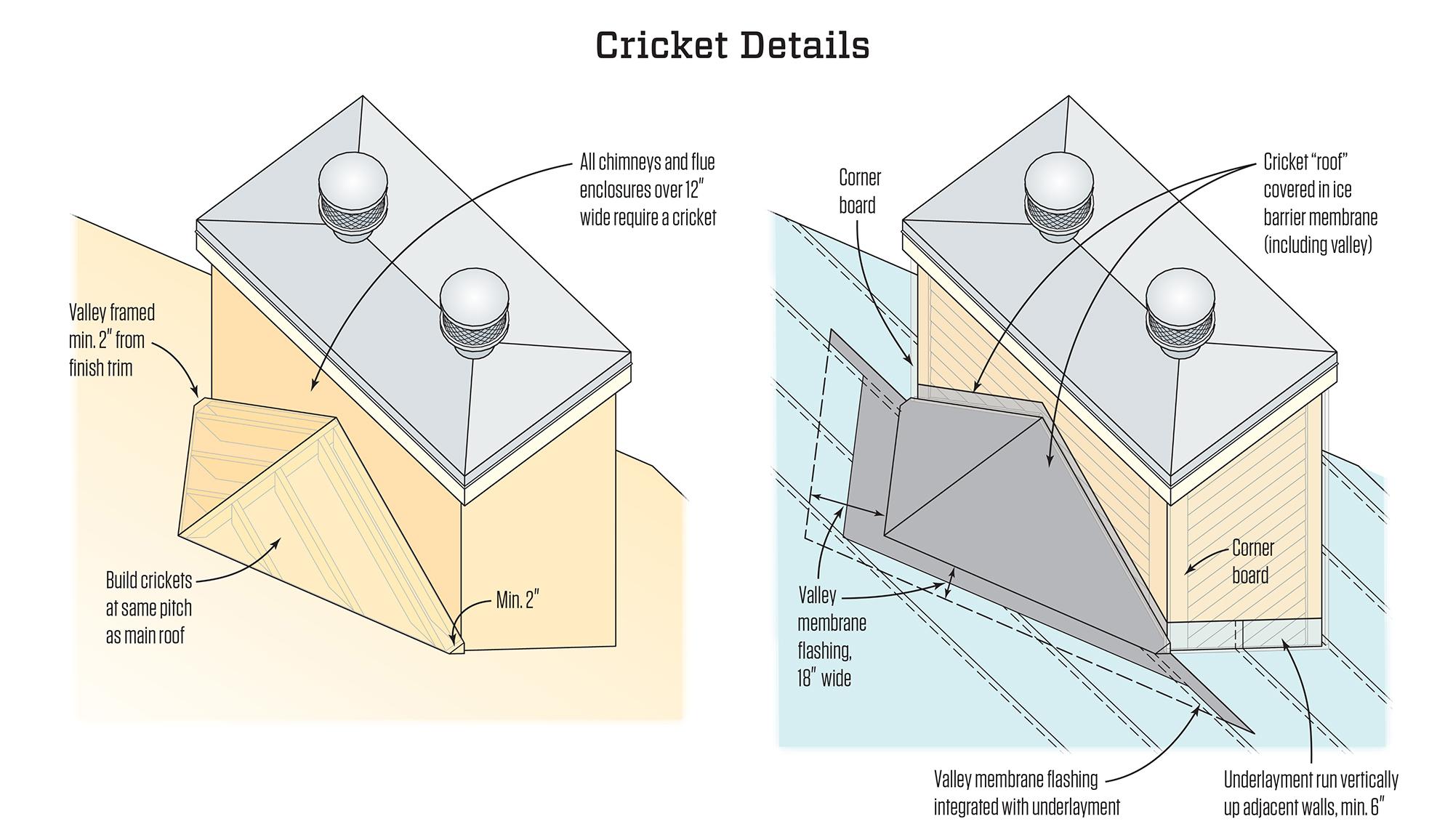 Roofing Details That Work Jlc Online