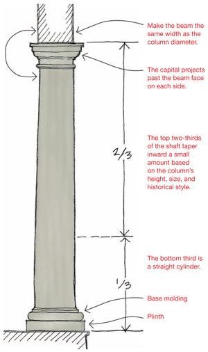 Sketch Pad Proper Faux Columns Remodeling Design