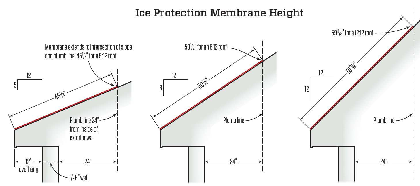 ice dam membrane at eaves jlc online snow and ice control roofing - Roof Slope